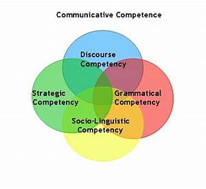 ENGLISH CENTER:... Competence