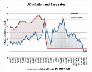 How The Bank of England set interest rates | Economics Help