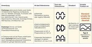 Fi Typ A : fi schalter typ a abb ~ Markanthonyermac.com Haus und Dekorationen