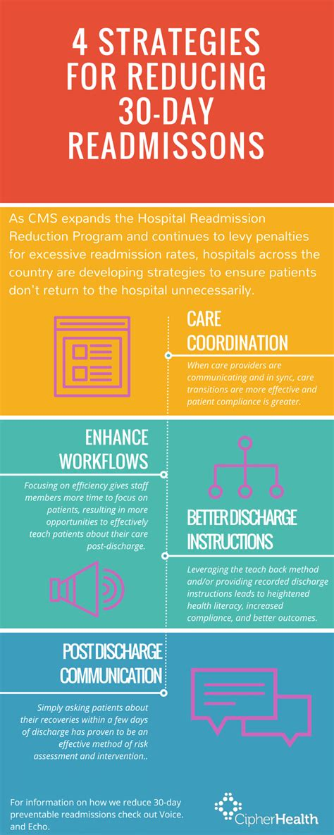 strategies  reducing  day readmission rates