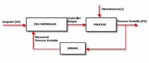 How Does A Pid Controller Work