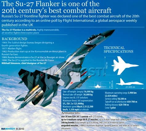Su-27 Flanker, One Of 20th Century's Best Combat Aircraft