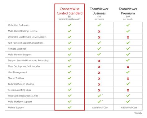 Which offers better pricing plans. Remote Control Software | TeamViewer | ConnectWise Control