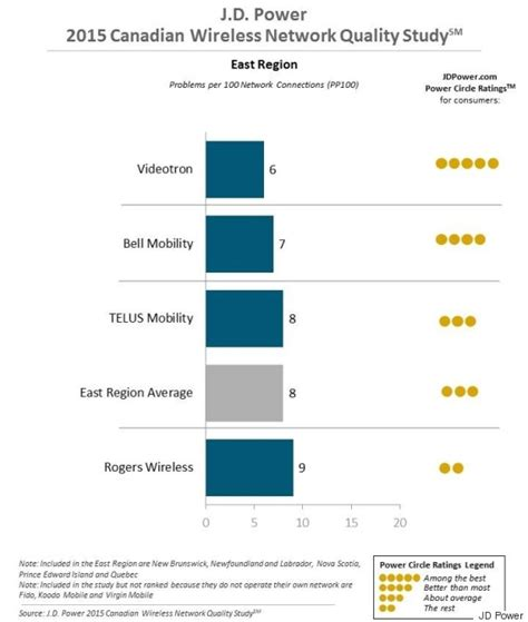 If you are using jd power cars, then the company is eager to know what do you think about them. Here Are Canada's Most And Least Reliable Wireless Carriers
