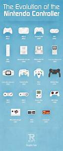 Evolution of the Nintendo Controller   Visual.ly
