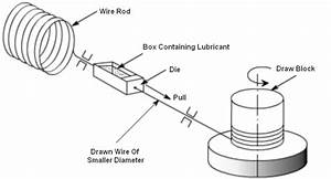 bharat industries blog wire drawing With hubbel home wiring system a brochure