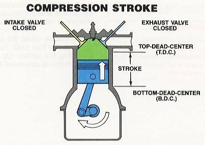 4 stroke engine takes 2 revolutions to complete one cycle