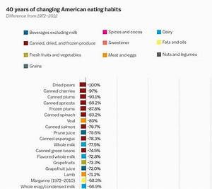 New Chart Tracks 40 Years Of Diet Changes In America