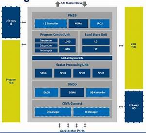 Mwc  Ceva Baseband Processor For 1gbit  S Lte Phones