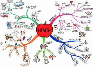 Mind Mapping - Nursing Guide