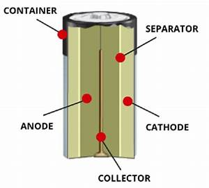What Is In A Battery
