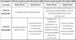Assurance Vie Deces by Quelques Liens Utiles
