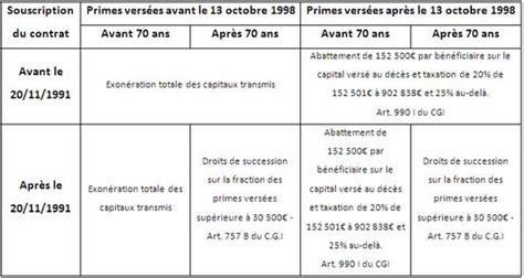 plafond assurance vie succession 28 images la fiscalit 233 en cas de d 233 c 232 s