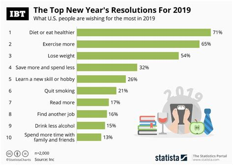 Top 10 New Year's Resolutions For 2019