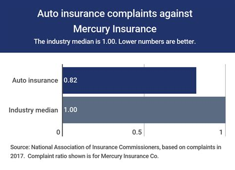 Mercury Insurance Review