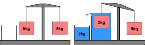 Prinzip des Archimedes - Taucherpedia