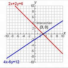 Math Review Of Graphing Systems Of Equations  Free Homework Help