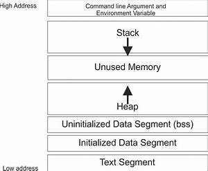 Knavite  Linux Memory Layout Test Through C