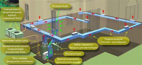 Принципы расчета отопления производственных помещений