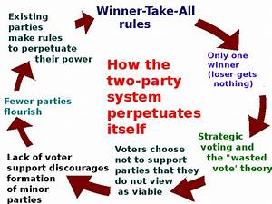 The Two-Party System: Definition, Advantages ...