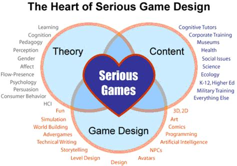 fuzzy logic elements  game design part  game