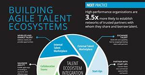 Supply Chain Management Flow Chart I4cp 39 S Talent Ecosystem Integration Model I4cp
