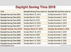When is Daylight Saving Time 2018 & 2019?