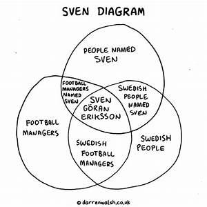 Sven Diagram