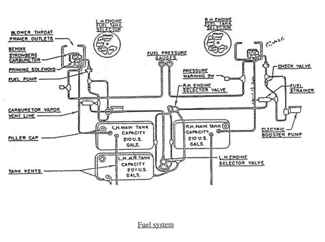 85 Chevy Fuel System Diagram by Dc 3 Fuel System Flight Manual Dc3 Dc 3