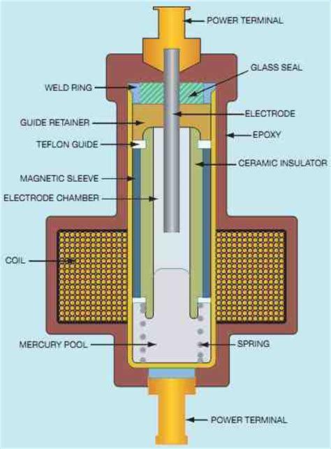 industrial motor control relays contactors  motor starters