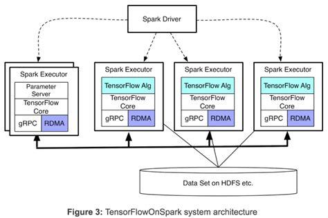 Yahoo & Microsoft Open Source Data Analytics Tools For