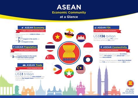 Asean Community 2015 And The Philippines' Chairmanship Of