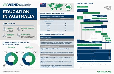 education  australia wenr