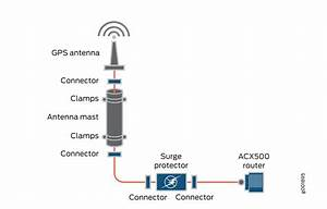 Requirements And Specifications For Installing A Gnss Antenna - Techlibrary