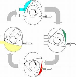How Things Work  The Wankel Engine