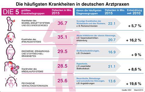 rueckenschmerzen haeufigste diagnose  deutschen arztpraxen