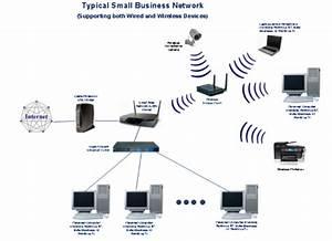 Small Business Network Setup