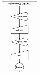 Algoritmo De Calculadora Con 10 Funciones