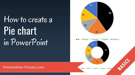 create  pie chart  powerpoint youtube