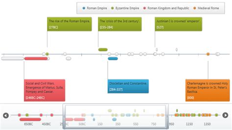 Numeric Timeline Integration - Zoombar - WPF