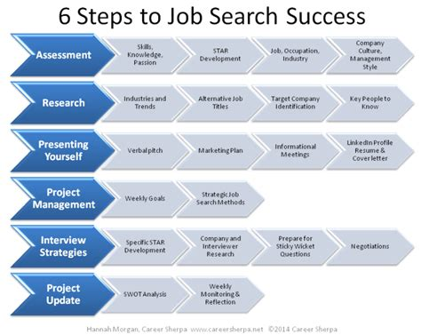 Example Of A Job Search Strategy