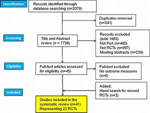 Systematic Literature Review Of Domains Assessed In Psoriatic Arthritis To Inform The Update Of