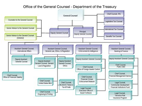 bureau of finance accounting and finance department organization chart car