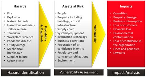 threat assessment risk assessment ready gov