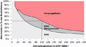 Altersvorsorge Berechnen : ahv bvg rentenrechner vorsorgeplanung altersrente ~ Themetempest.com Abrechnung
