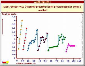 Electronegativity Chart Periodic Table Electronic Properties
