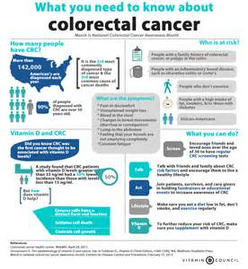 Colorectal Cancer Awareness Month Colorectal Cancer