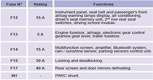 Changing A Fuse    Practical Information    Peugeot 308