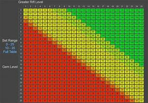 Legendary Gem Upgrade Odds Interactive Tables