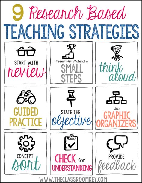 9 researched based teaching strategies for your toolbox 982   research based strategies